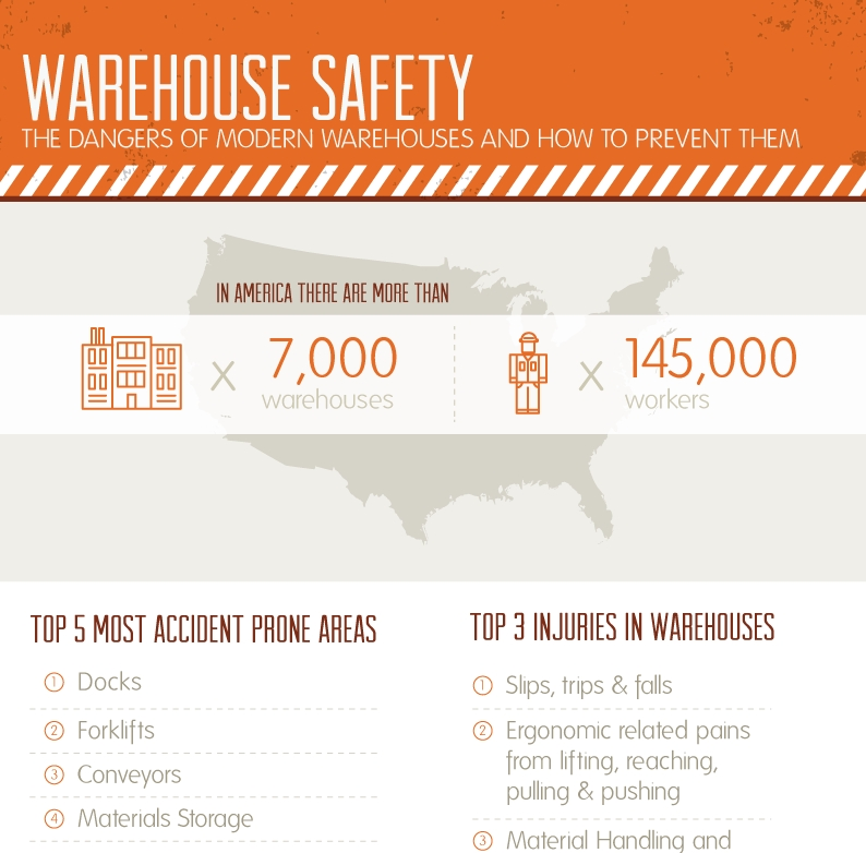 Infographic on the Dangers of Modern Warehouses