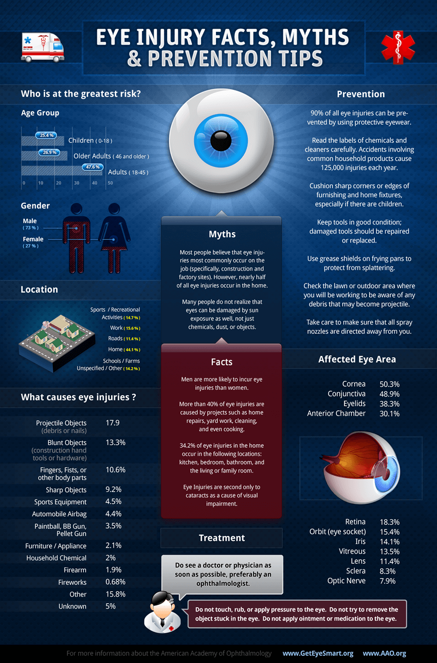 Eye Injuries Infographic