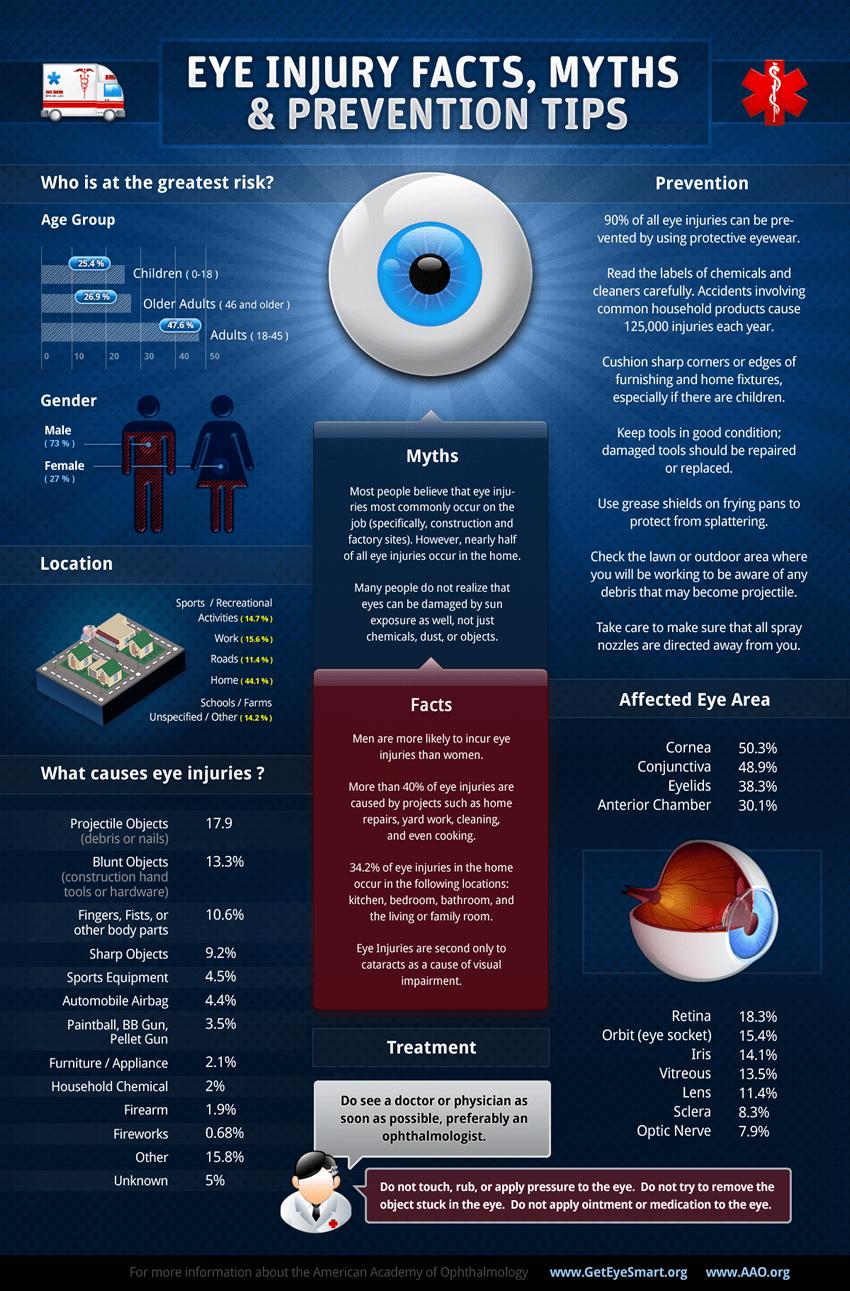 Eye Injuries Infographic