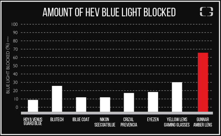 Gunnar Blue Light Blocked Chart