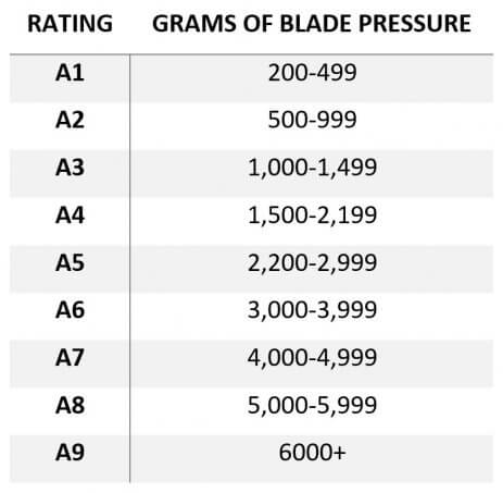 Pyramex Gloves Blade Pressure Rating Chart